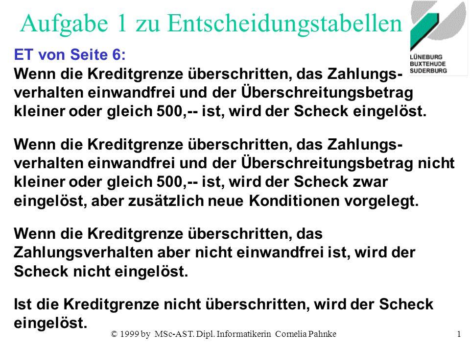 © 1999 by MSc-AST. Dipl. Informatikerin Cornelia Pahnke1 Aufgabe 1 zu Entscheidungstabellen ET von Seite 6: Wenn die Kreditgrenze überschritten, das Z