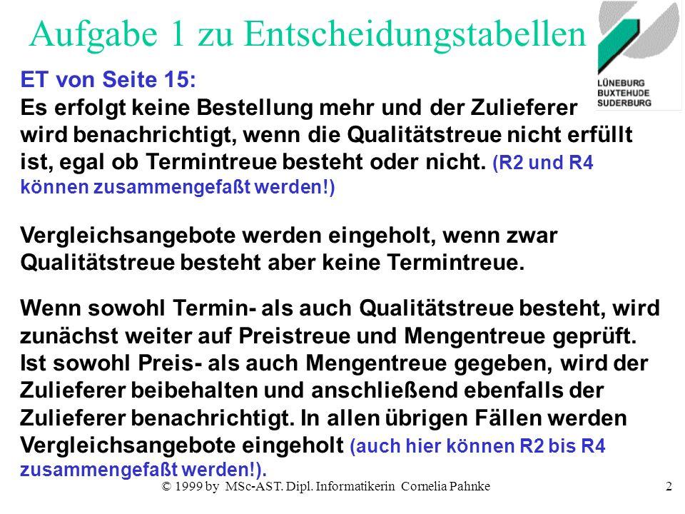 © 1999 by MSc-AST. Dipl. Informatikerin Cornelia Pahnke2 Aufgabe 1 zu Entscheidungstabellen ET von Seite 15: Es erfolgt keine Bestellung mehr und der