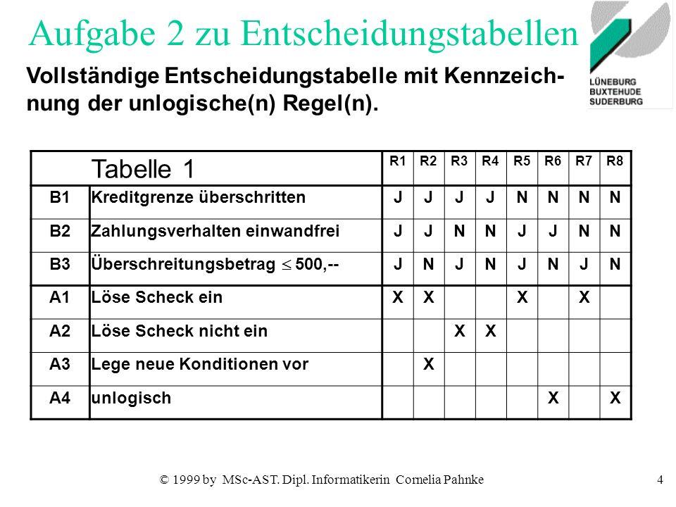 © 1999 by MSc-AST. Dipl. Informatikerin Cornelia Pahnke4 Aufgabe 2 zu Entscheidungstabellen Vollständige Entscheidungstabelle mit Kennzeich- nung der