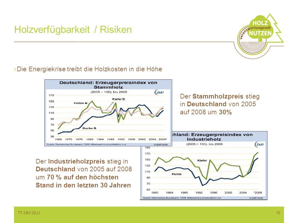 Die Energiekrise treibt die Holzkosten in die Höhe Holzverfügbarkeit / Risiken Der Stammholzpreis stieg in Deutschland von 2005 auf 2008 um 30% Der In
