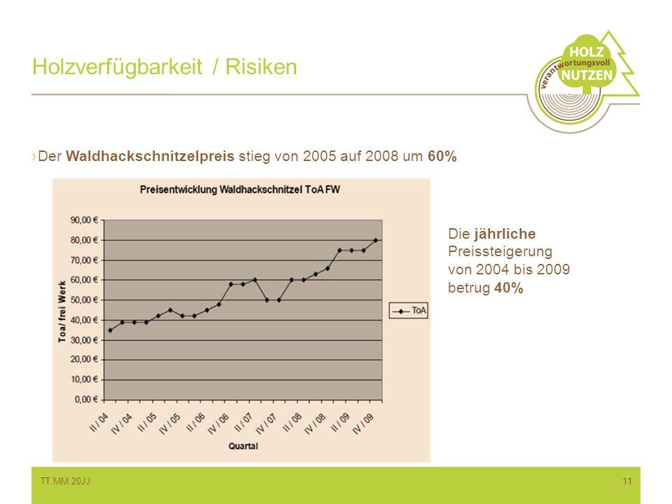 Der Waldhackschnitzelpreis stieg von 2005 auf 2008 um 60% Holzverfügbarkeit / Risiken Die jährliche Preissteigerung von 2004 bis 2009 betrug 40% TT.MM