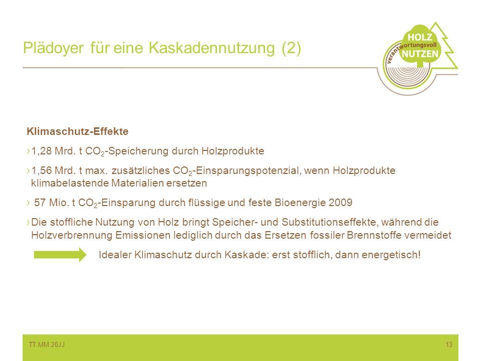 Plädoyer für eine Kaskadennutzung (2) Klimaschutz-Effekte 1,28 Mrd. t CO 2 -Speicherung durch Holzprodukte 1,56 Mrd. t max. zusätzliches CO 2 -Einspar