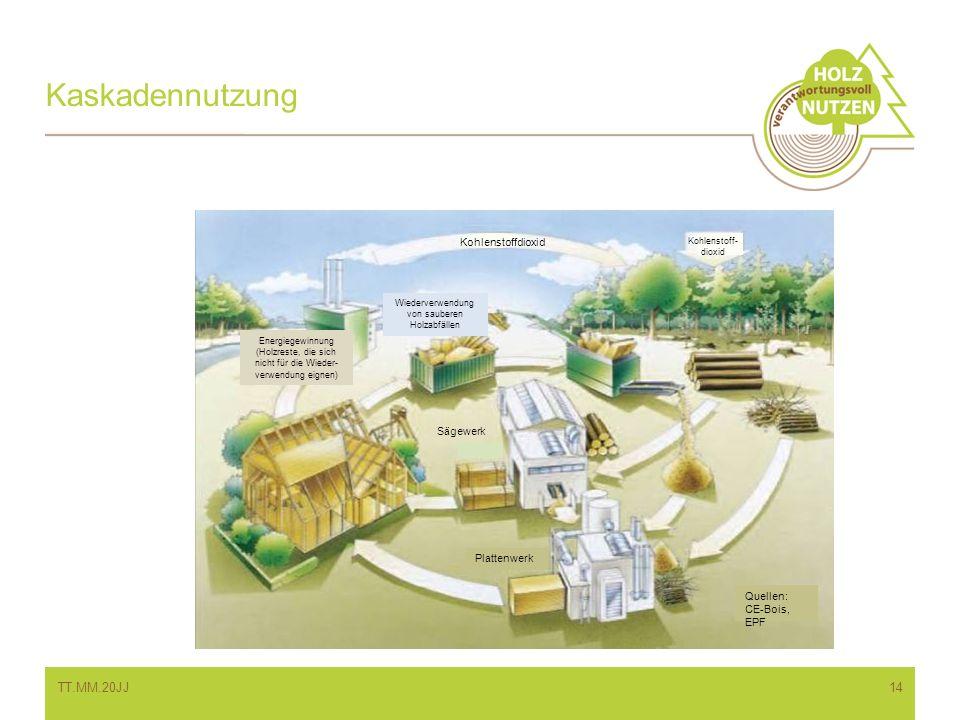 Kaskadennutzung TT.MM.20JJ14 Kohlenstoff- dioxid Kohlenstoffdioxid Energiegewinnung (Holzreste, die sich nicht für die Wieder- verwendung eignen) Wied