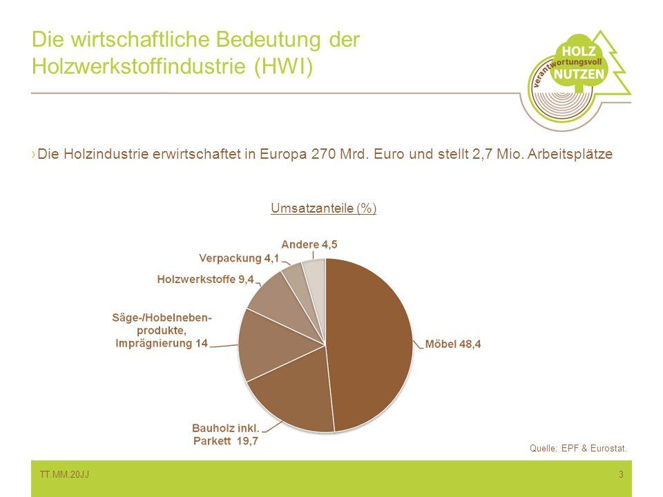 Die wirtschaftliche Bedeutung der Holzwerkstoffindustrie (HWI) Die Holzindustrie erwirtschaftet in Europa 270 Mrd. Euro und stellt 2,7 Mio. Arbeitsplä
