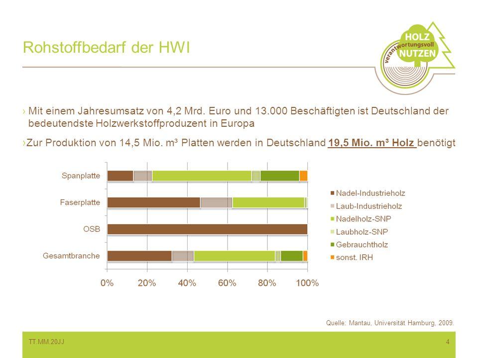 Rohstoffbedarf der HWI Mit einem Jahresumsatz von 4,2 Mrd. Euro und 13.000 Beschäftigten ist Deutschland der bedeutendste Holzwerkstoffproduzent in Eu
