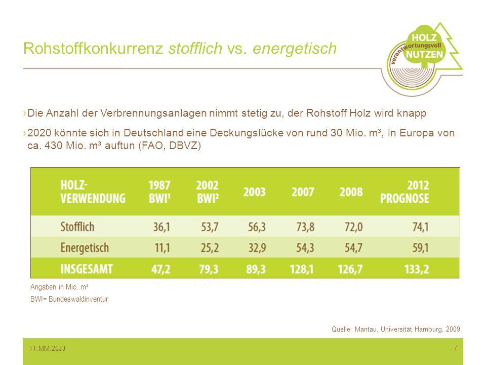 Rohstoffkonkurrenz stofflich vs. energetisch Angaben in Mio. m³ BWI= Bundeswaldinventur Die Anzahl der Verbrennungsanlagen nimmt stetig zu, der Rohsto