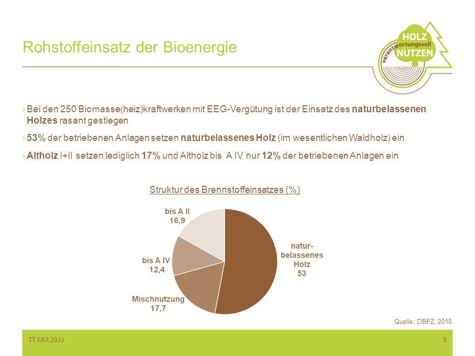 Rohstoffeinsatz der Bioenergie TT.MM.20JJ8 Bei den 250 Biomasse(heiz)kraftwerken mit EEG-Vergütung ist der Einsatz des naturbelassenen Holzes rasant g