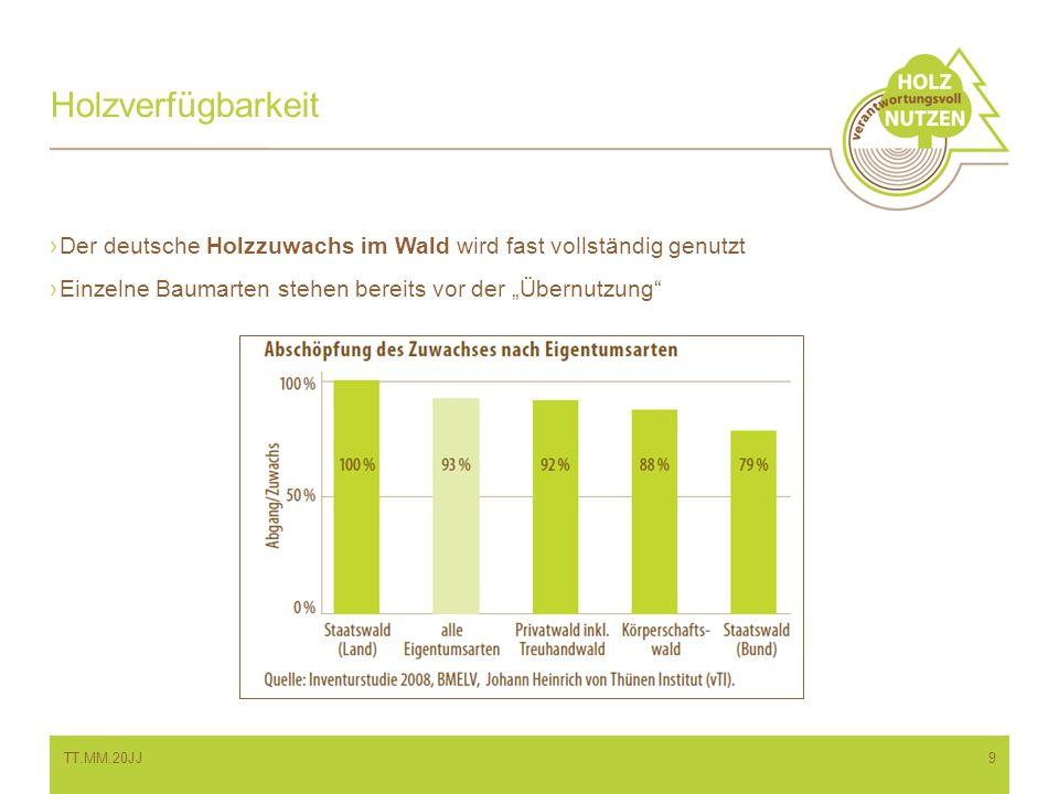 Holzverfügbarkeit Der deutsche Holzzuwachs im Wald wird fast vollständig genutzt Einzelne Baumarten stehen bereits vor der Übernutzung TT.MM.20JJ9