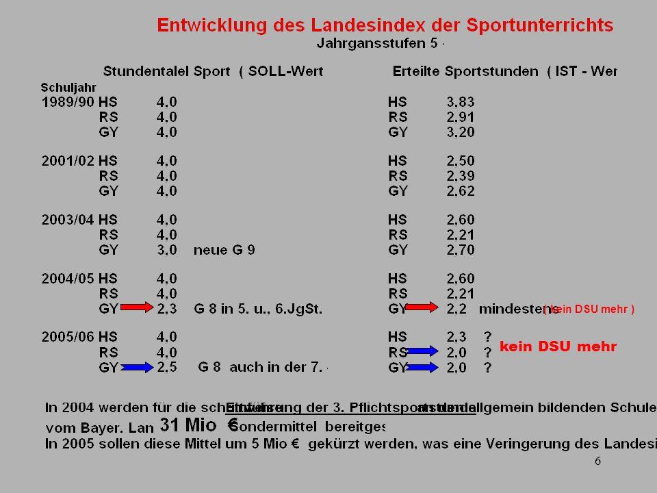 7 Entwicklung des Differenzierten Sportunterrichts ( DSU ) an Hauptschulen, Realschulen und Gymnasien in Bayern Sollwert des DSU nach Stundentafel = 2 WStd = 100 % Gymnasium Realschule Hauptschule Sparbeschlüsse 40 000 WStd.