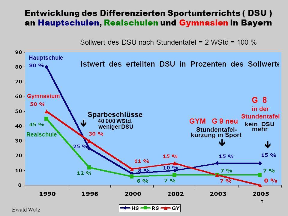 18 Kleingeräte: 50 % Großgeräte: 60 % Antrag (Vordruck 5) mit Kostenvoranschlag an die Bayerische Landesstelle für den Schulsport.