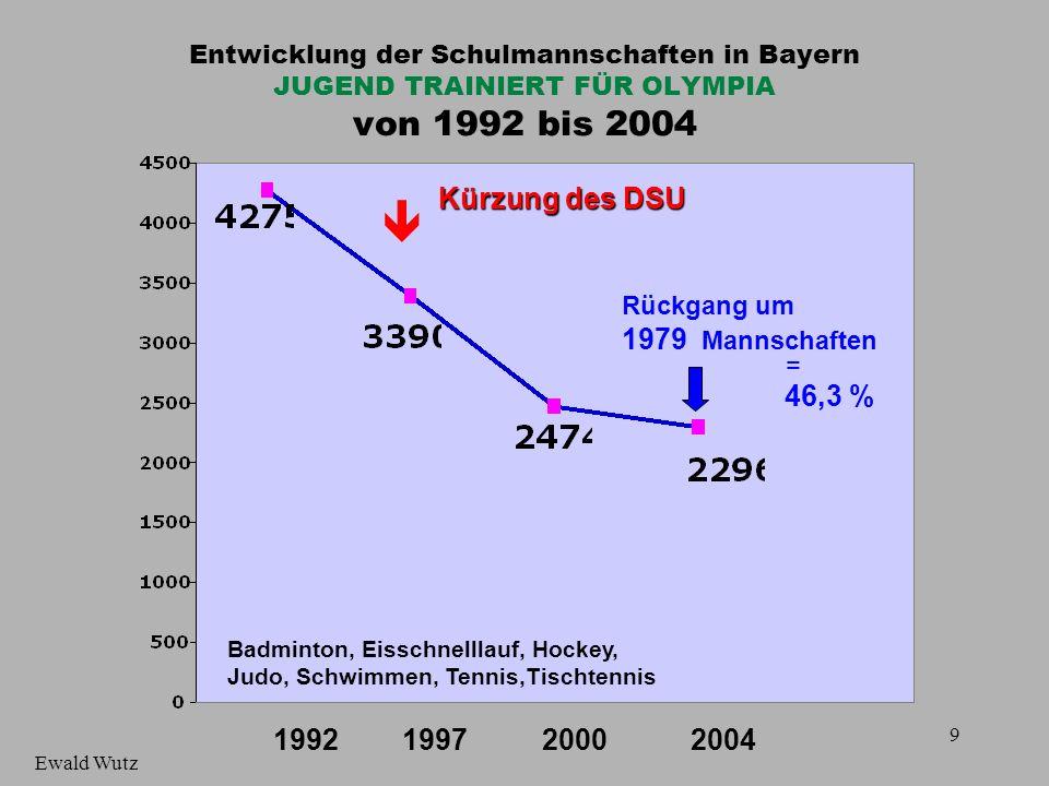 10 Entwicklung der Mitgliederzahlen im Jugendbereich von 16 BLSV-Sportfachverbänden, deren Sportarten in den Schulen nur im DSU angeboten werden können von 1993 bis 2003 199319961998 20002003 Kürzung des DSU 1997 Mitglieder- Schwund 29 780 = 27 % Ewald Wutz 25