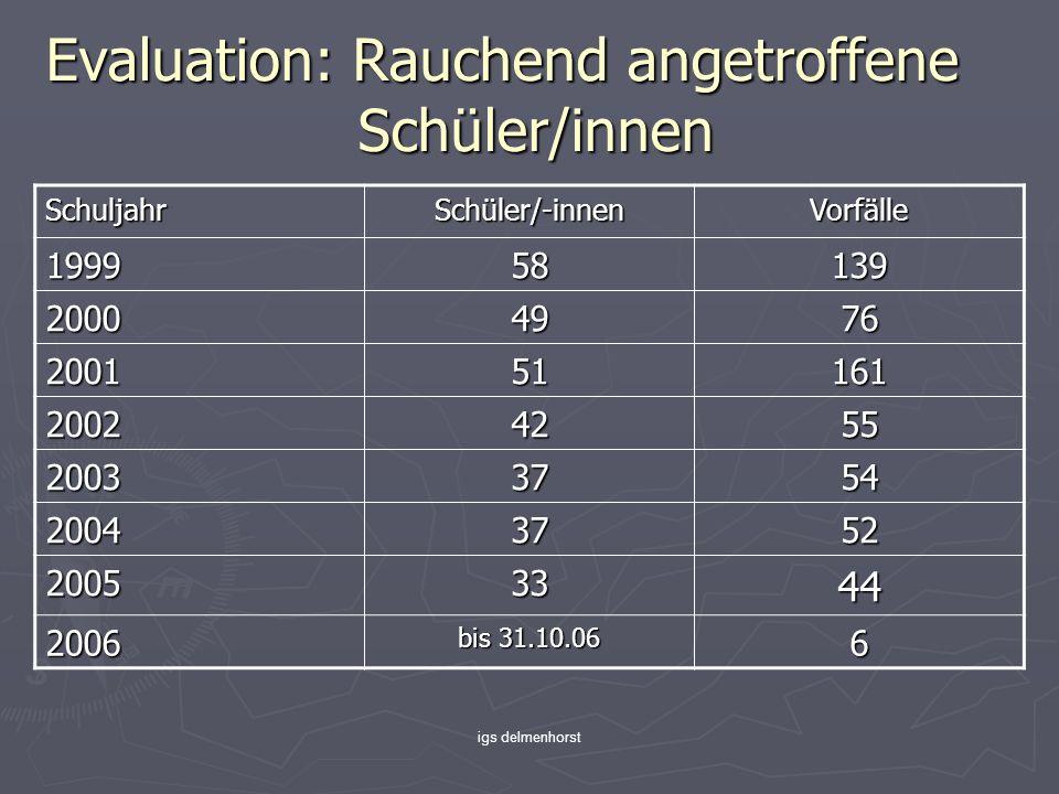 igs delmenhorst Evaluation: Rauchend angetroffene Schüler/innen SchuljahrSchüler/-innenVorfälle 199958139 20004976 200151161 20024255 20033754 20043752 20053344 2006 bis 31.10.06 6
