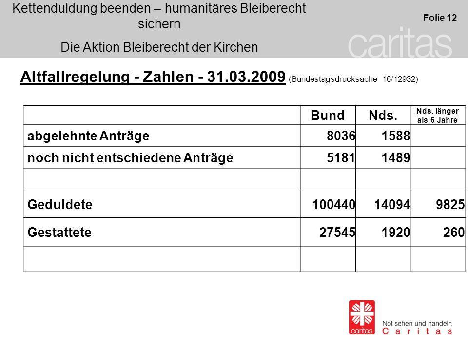 Kettenduldung beenden – humanitäres Bleiberecht sichern Die Aktion Bleiberecht der Kirchen Folie 12 Altfallregelung - Zahlen - 31.03.2009 (Bundestagsd