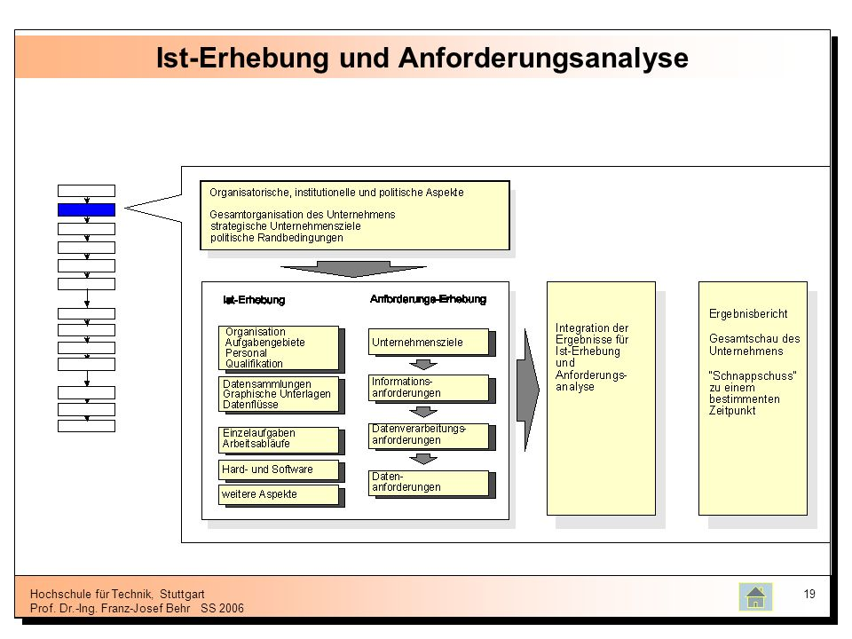 Hochschule für Technik, Stuttgart Prof. Dr.-Ing. Franz-Josef BehrSS 2006 19 Ist-Erhebung und Anforderungsanalyse