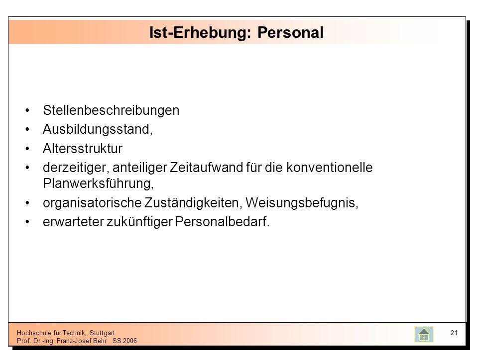 Hochschule für Technik, Stuttgart Prof. Dr.-Ing. Franz-Josef BehrSS 2006 21 Ist-Erhebung: Personal Stellenbeschreibungen Ausbildungsstand, Altersstruk