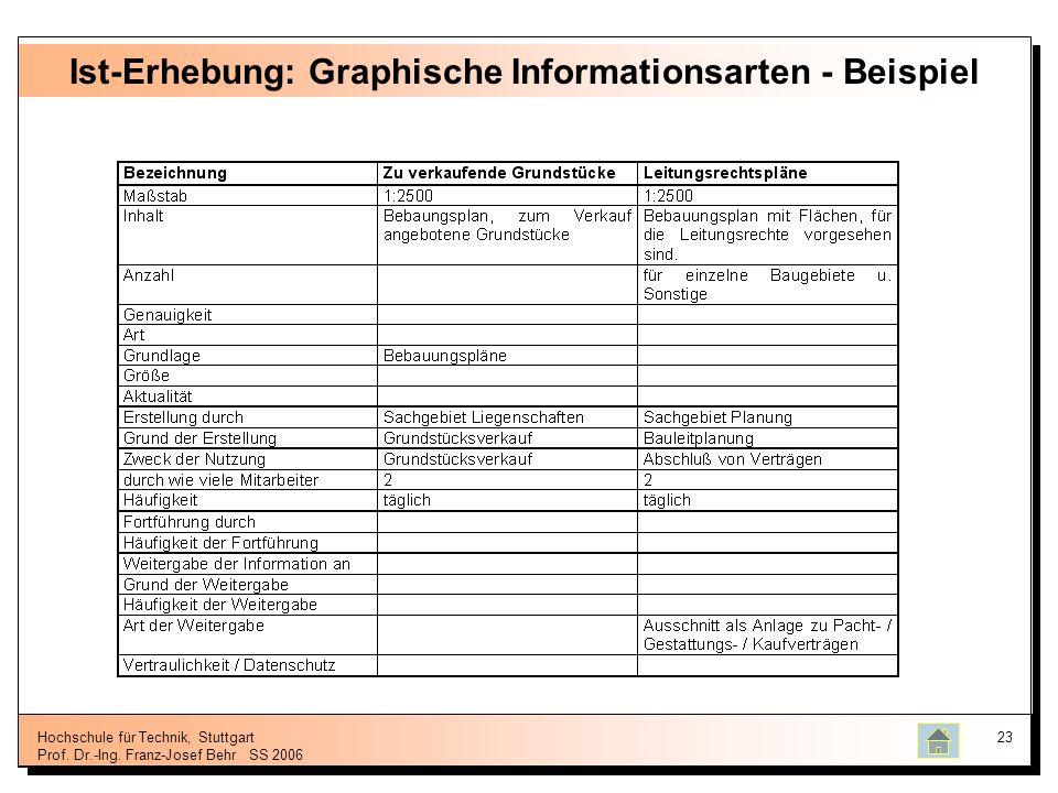 Hochschule für Technik, Stuttgart Prof. Dr.-Ing. Franz-Josef BehrSS 2006 23 Ist-Erhebung: Graphische Informationsarten - Beispiel