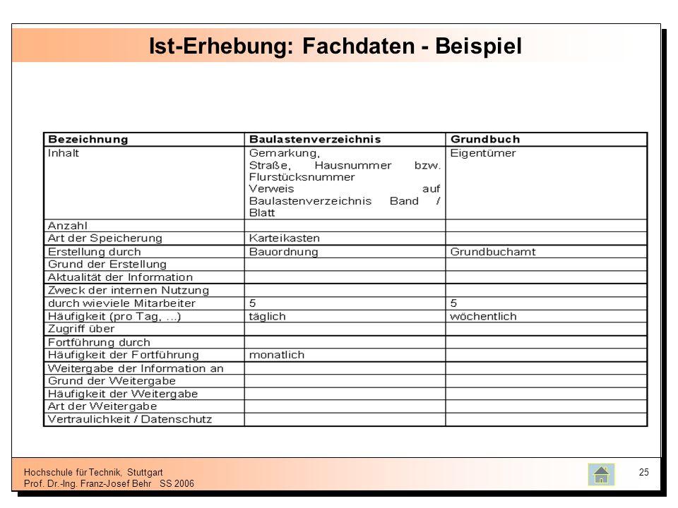 Hochschule für Technik, Stuttgart Prof. Dr.-Ing. Franz-Josef BehrSS 2006 25 Ist-Erhebung: Fachdaten - Beispiel