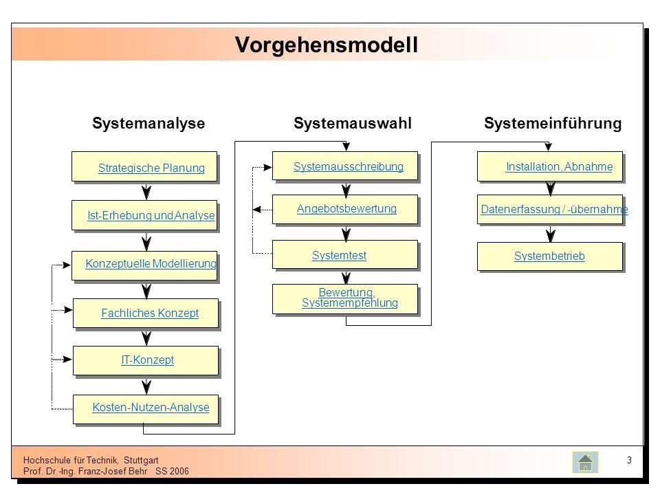 Hochschule für Technik, Stuttgart Prof. Dr.-Ing. Franz-Josef BehrSS 2006 3 Vorgehensmodell SystemauswahlSystemanalyseSystemeinführung Datenerfassung /