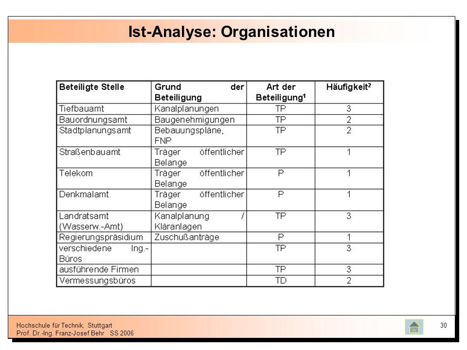 Hochschule für Technik, Stuttgart Prof. Dr.-Ing. Franz-Josef BehrSS 2006 30 Ist-Analyse: Organisationen