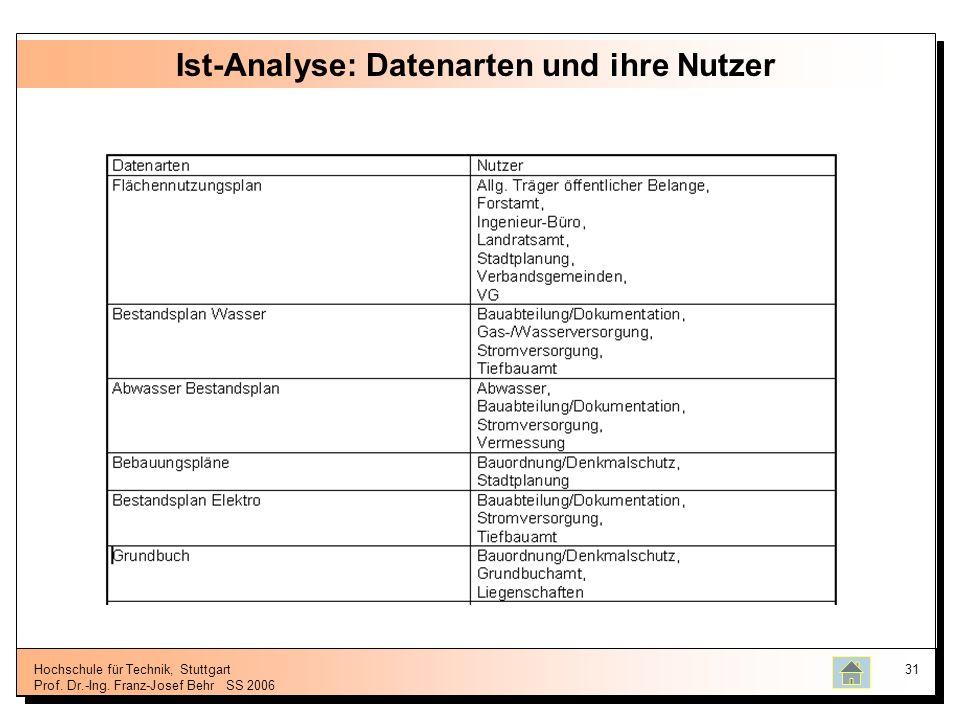 Hochschule für Technik, Stuttgart Prof. Dr.-Ing. Franz-Josef BehrSS 2006 31 Ist-Analyse: Datenarten und ihre Nutzer