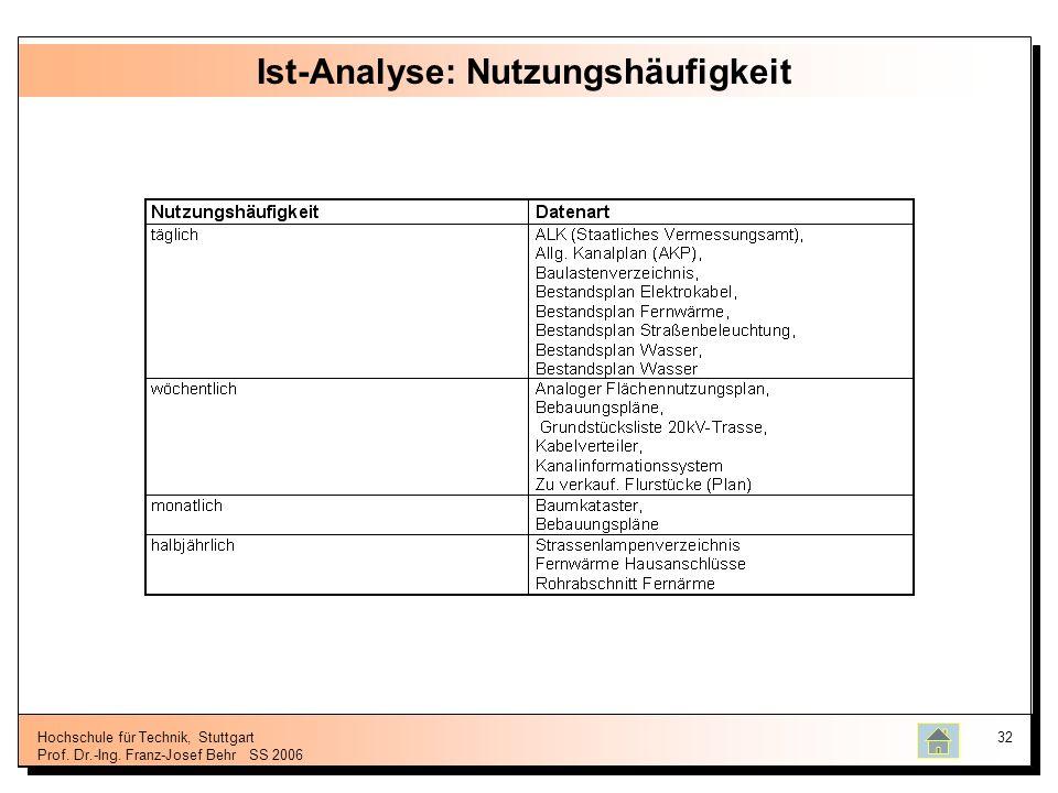 Hochschule für Technik, Stuttgart Prof. Dr.-Ing. Franz-Josef BehrSS 2006 32 Ist-Analyse: Nutzungshäufigkeit