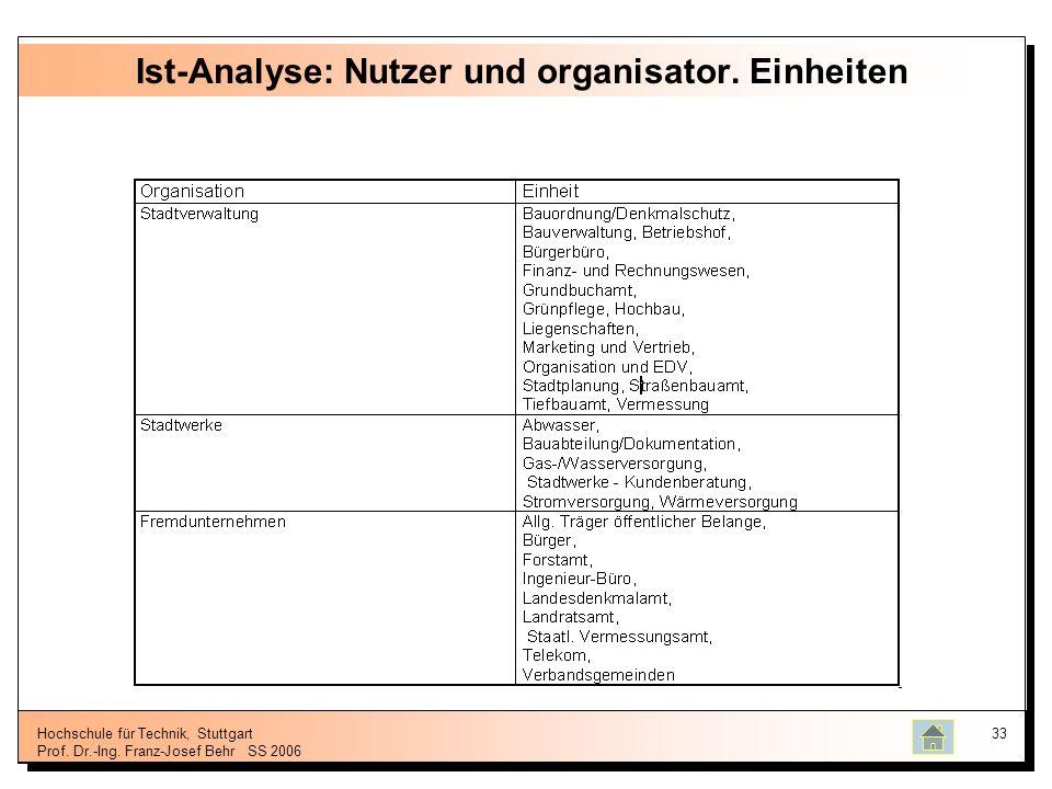 Hochschule für Technik, Stuttgart Prof. Dr.-Ing. Franz-Josef BehrSS 2006 33 Ist-Analyse: Nutzer und organisator. Einheiten