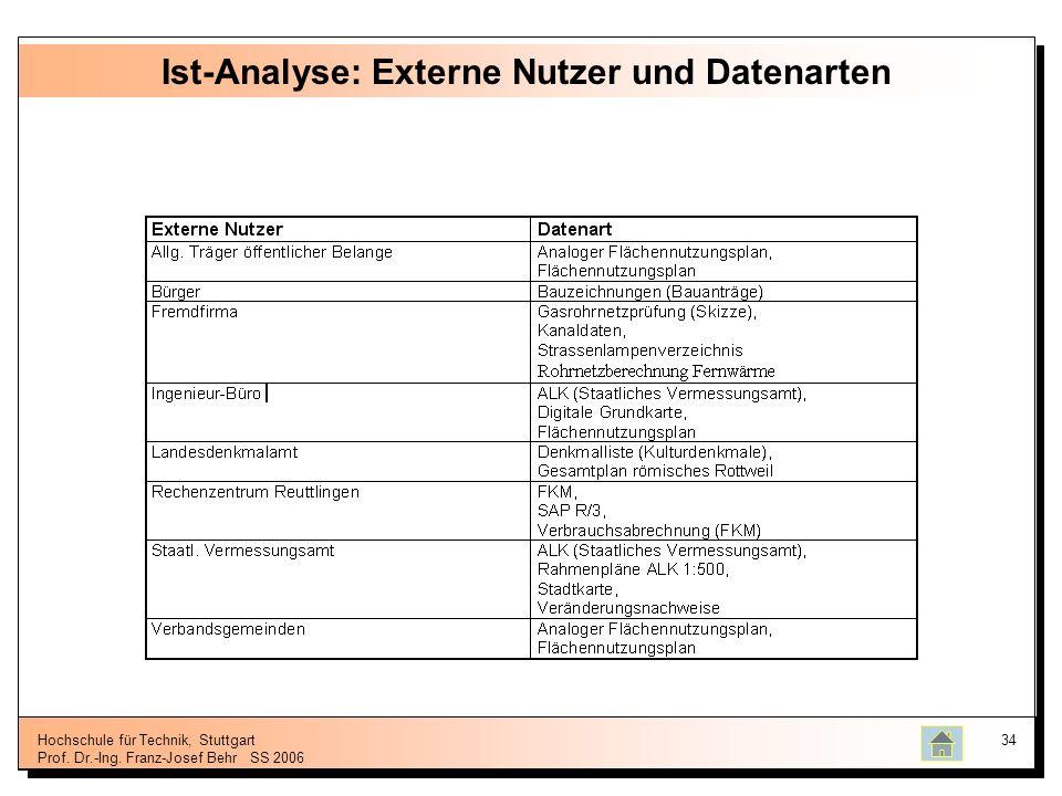 Hochschule für Technik, Stuttgart Prof. Dr.-Ing. Franz-Josef BehrSS 2006 34 Ist-Analyse: Externe Nutzer und Datenarten