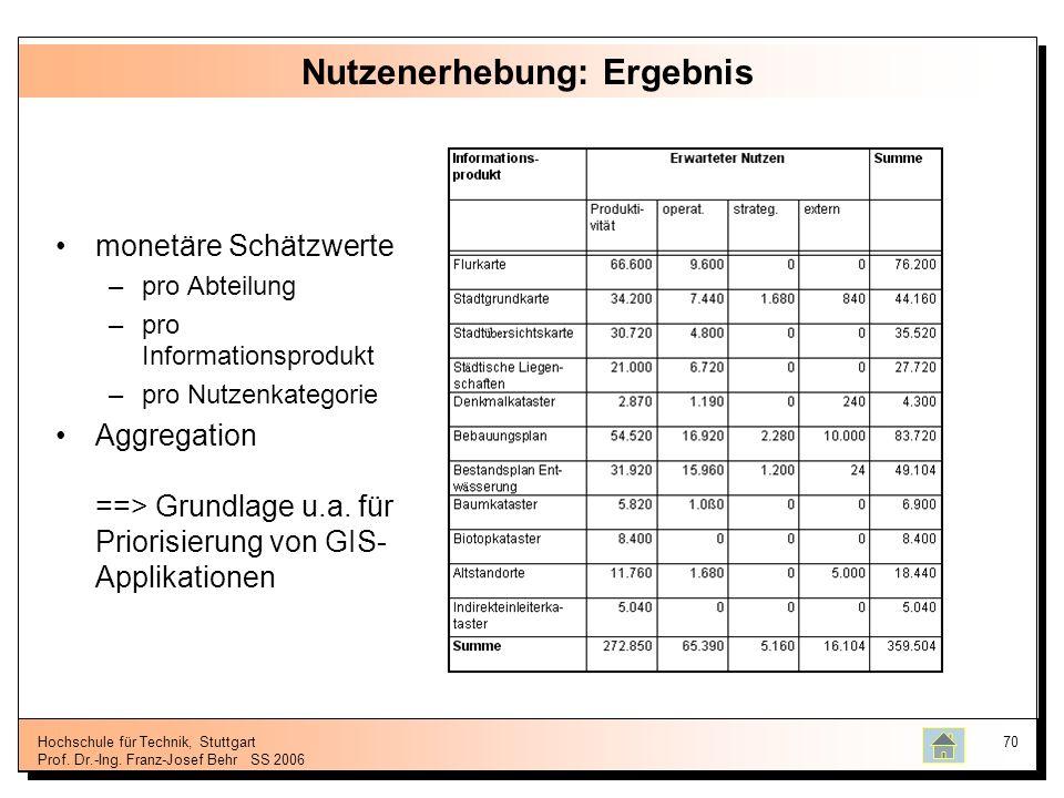 Hochschule für Technik, Stuttgart Prof. Dr.-Ing. Franz-Josef BehrSS 2006 70 Nutzenerhebung: Ergebnis monetäre Schätzwerte –pro Abteilung –pro Informat