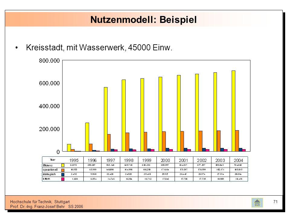 Hochschule für Technik, Stuttgart Prof. Dr.-Ing. Franz-Josef BehrSS 2006 71 Nutzenmodell: Beispiel Kreisstadt, mit Wasserwerk, 45000 Einw.