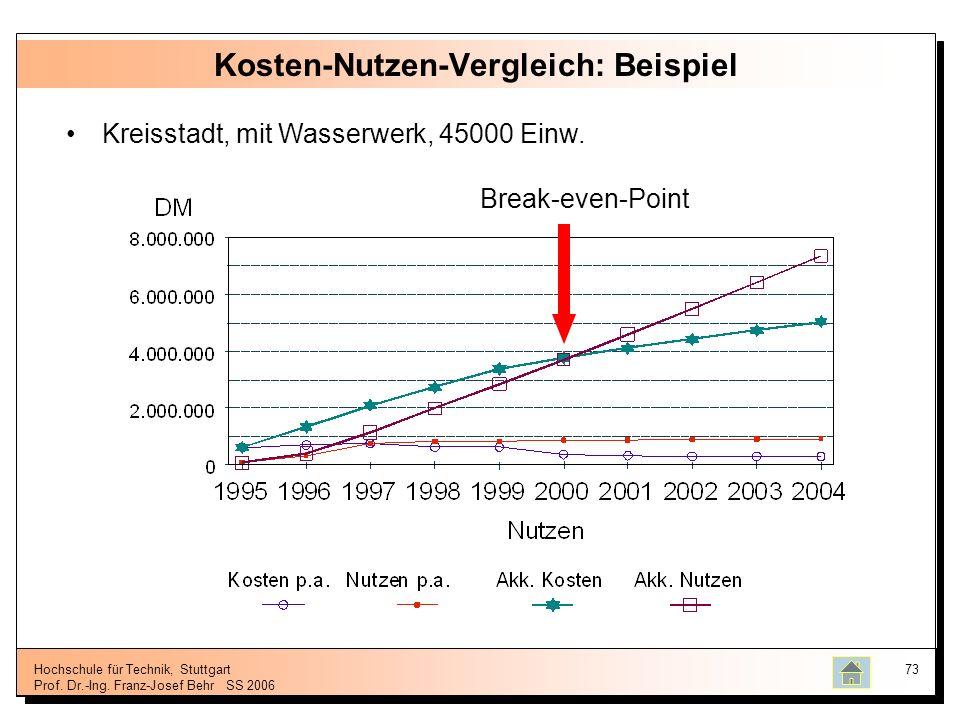 Hochschule für Technik, Stuttgart Prof. Dr.-Ing. Franz-Josef BehrSS 2006 73 Kosten-Nutzen-Vergleich: Beispiel Kreisstadt, mit Wasserwerk, 45000 Einw.