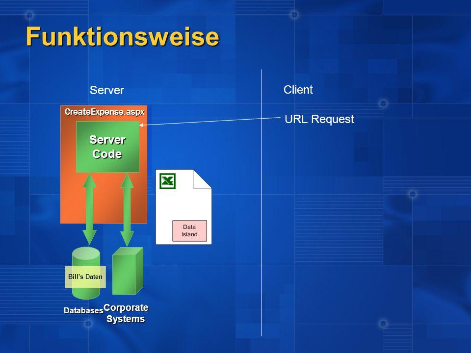 ServerCode Server Client Databases CorporateSystems Bill's Daten URL Request CreateExpense.aspx Funktionsweise
