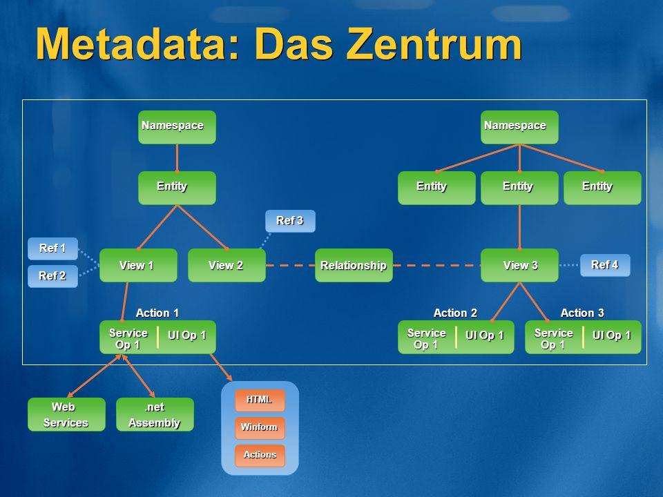 Metadata: Das Zentrum View 2 Relationship Service Op 1 UI Op 1 Service Op 1 UI Op 1 Service Op 1 UI Op 1 WebServices.netAssembly HTML Winform Actions Ref 3 Ref 1 Ref 2 Action 1 Action 3 Action 2 View 1 Entity Namespace Ref 4 View 3 EntityEntityEntity Namespace