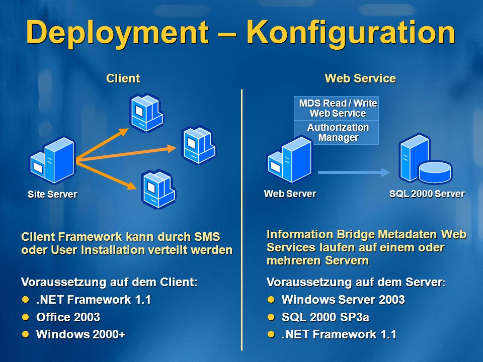 Information Bridge Metadaten Web Services laufen auf einem oder mehreren Servern MDS Read / Write Web Service Authorization Manager SQL 2000 Server Web Server Client Framework kann durch SMS oder User Installation verteilt werden Web Service Client Voraussetzung auf dem Server : Windows Server 2003 Windows Server 2003 SQL 2000 SP3a SQL 2000 SP3a.NET Framework 1.1.NET Framework 1.1 Site Server Voraussetzung auf dem Client:.NET Framework 1.1.NET Framework 1.1 Office 2003 Office 2003 Windows 2000+ Windows 2000+ Deployment – Konfiguration