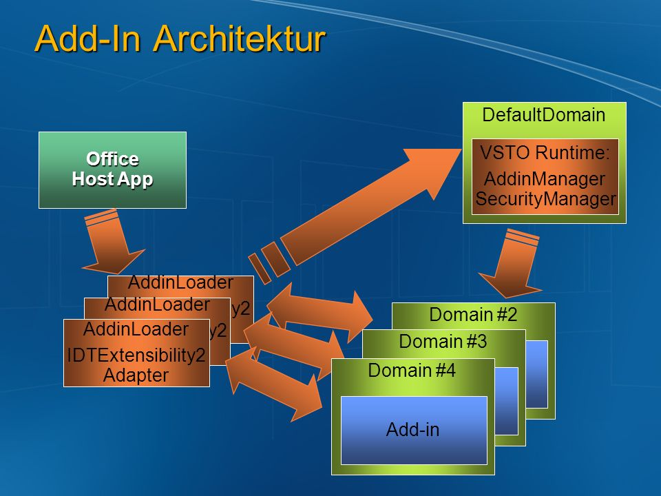 Add-In Architektur Office Host App AddinLoader IDTExtensibility2 Adapter Domain #2 Add-in DefaultDomain VSTO Runtime: AddinManager SecurityManager Add