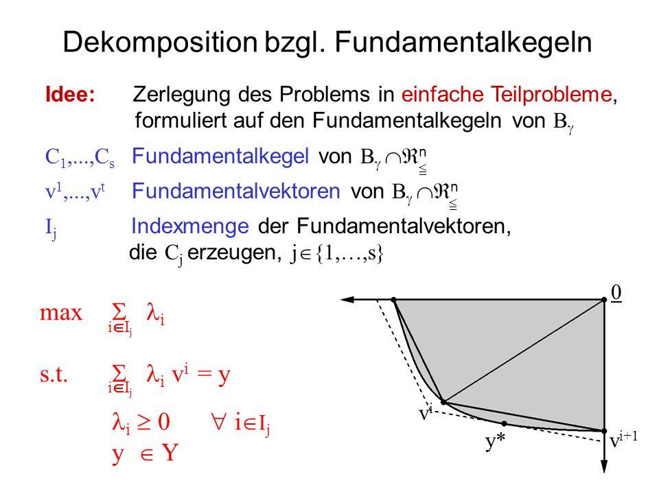Dekomposition bzgl. Fundamentalkegeln 0 v i+1 y* Idee: Zerlegung des Problems in einfache Teilprobleme, formuliert auf den Fundamentalkegeln von B C 1