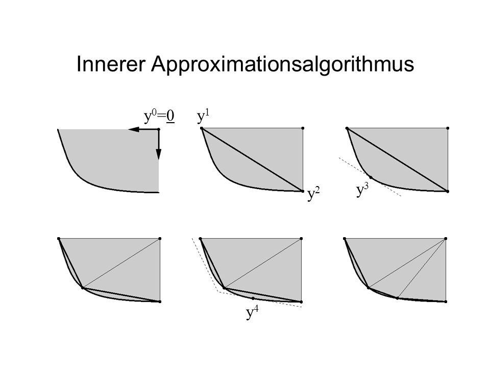 Innerer Approximationsalgorithmus y0=0y0=0 y2y2 y1y1 y3y3 y4y4