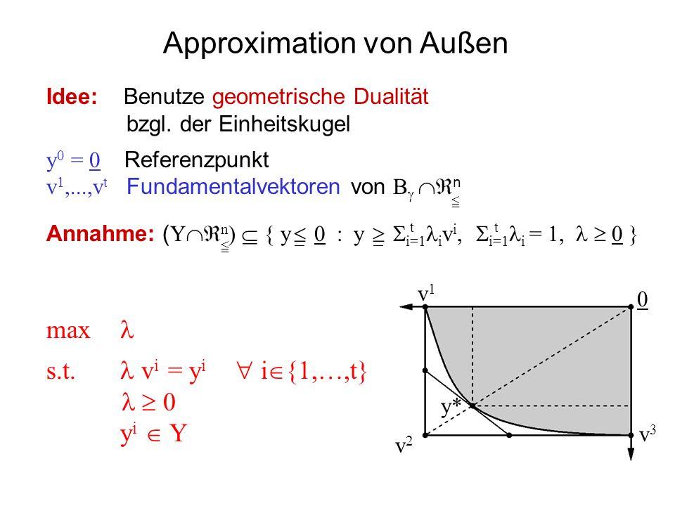 Approximation von Außen 0 v1v1 y* v2v2 Idee: Benutze geometrische Dualität bzgl. der Einheitskugel y 0 = 0 Referenzpunkt v 1,...,v t Fundamentalvektor