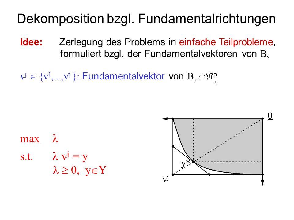 Dekomposition bzgl. Fundamentalrichtungen 0 vjvj y* Idee: Zerlegung des Problems in einfache Teilprobleme, formuliert bzgl. der Fundamentalvektoren vo