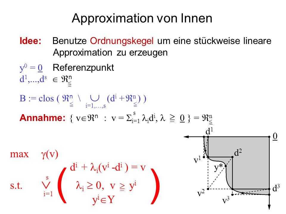 Approximation von Innen 0 d1d1 y* d2d2 d3d3 v1v1 v2v2 v3v3 max (v) d i + i (v i -d i ) = v s.t. i 0, v y i y i Y s Idee: Benutze Ordnungskegel um eine