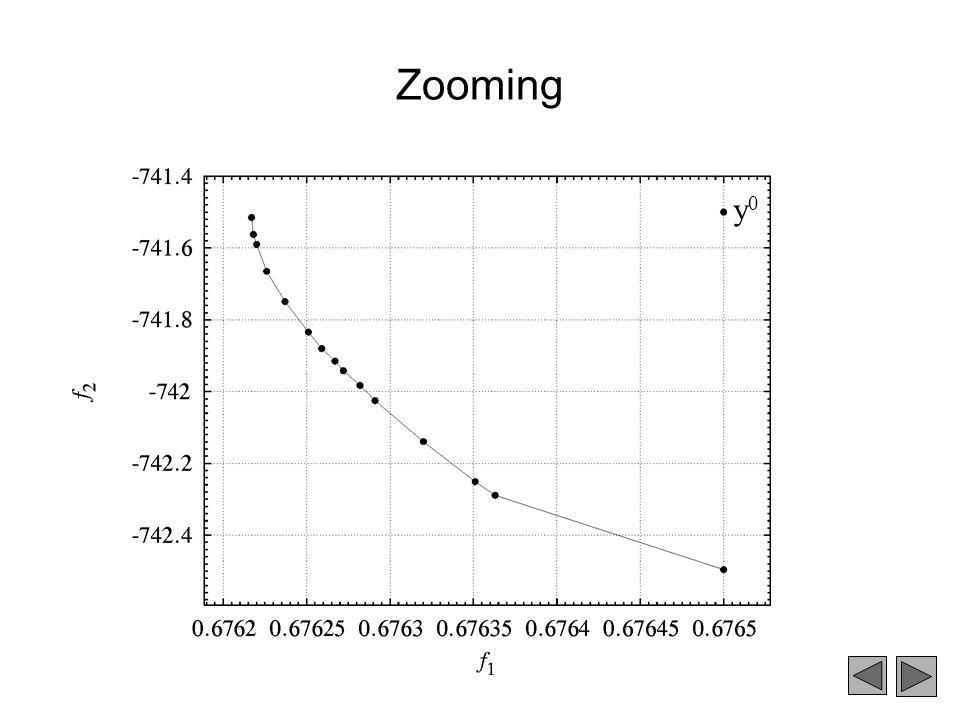 Zooming y0y0