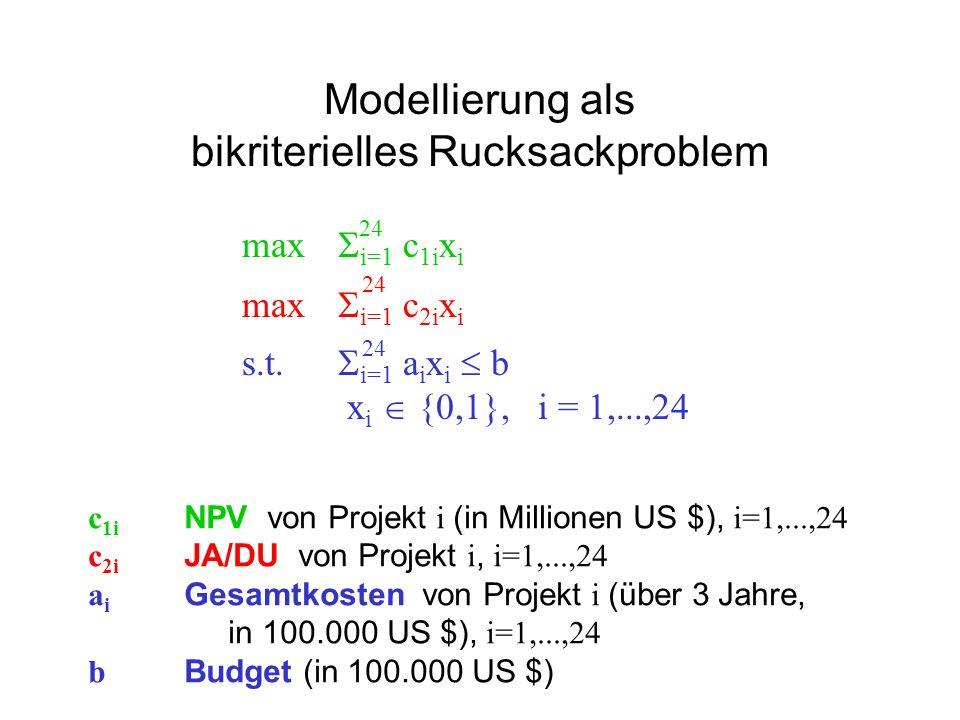 Modellierung als bikriterielles Rucksackproblem max i=1 c 1i x i max i=1 c 2i x i s.t. i=1 a i x i b x i {0,1}, i = 1,...,24 24 c 1i NPV von Projekt i