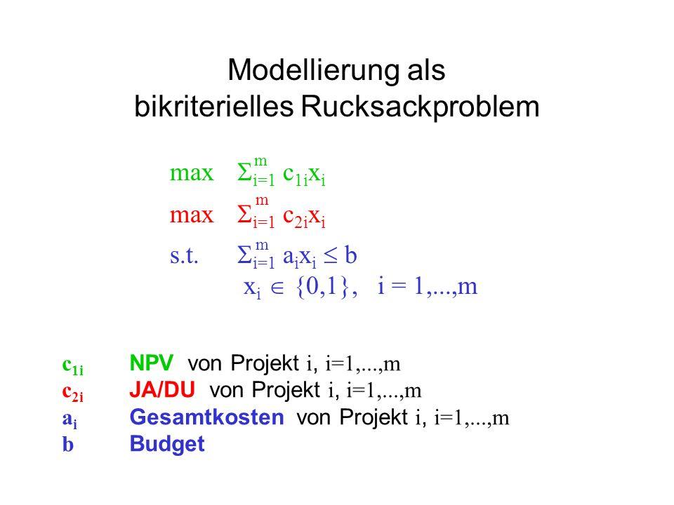 Modellierung als bikriterielles Rucksackproblem max i=1 c 1i x i max i=1 c 2i x i s.t. i=1 a i x i b x i {0,1}, i = 1,...,m m m m c 1i NPV von Projekt