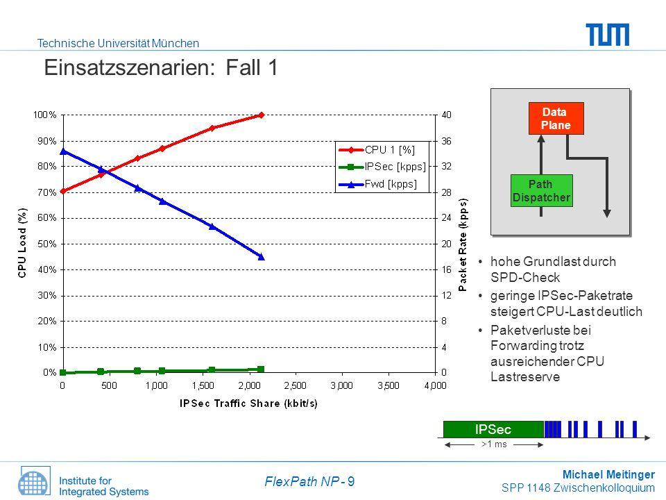 Technische Universität München Michael Meitinger SPP 1148 Zwischenkolloquium FlexPath NP - 10 Einsatzszenarien: Fall 2 Data Plane Path Dispatcher Abfall der CPU-Last durch Vorklassifizierung im Path Dispatcher (SPD-Check) IPSec-Paketverluste ab 2,700 kbit/s
