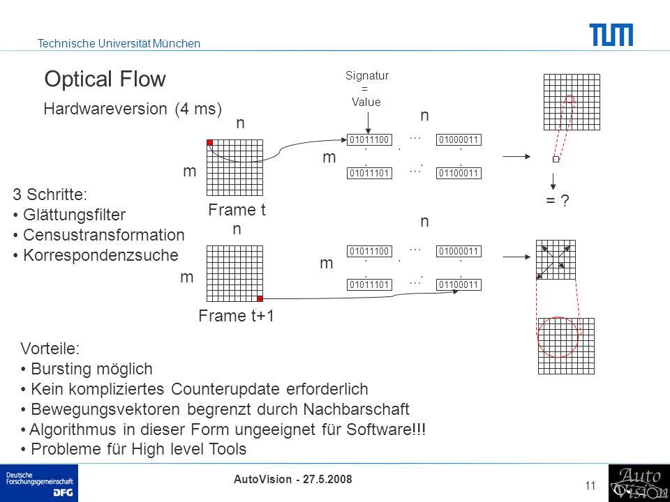 Technische Universität München AutoVision - 27.5.2008 11 Optical Flow Hardwareversion (4 ms) 01011100 Signatur = Value Frame t Frame t+1 3 Schritte: Glättungsfilter Censustransformation Korrespondenzsuche 0101110101100011 01000011 … …..........