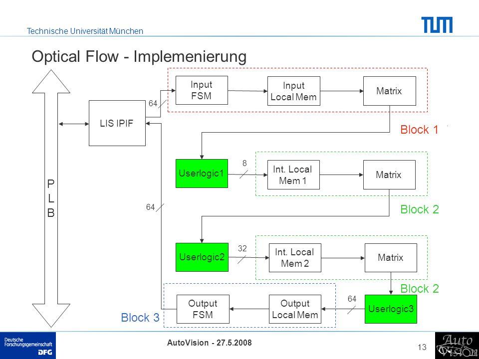 Technische Universität München AutoVision - 27.5.2008 13 Optical Flow - Implemenierung PLBPLB Input FSM LIS IPIF Input Local Mem Matrix Int.