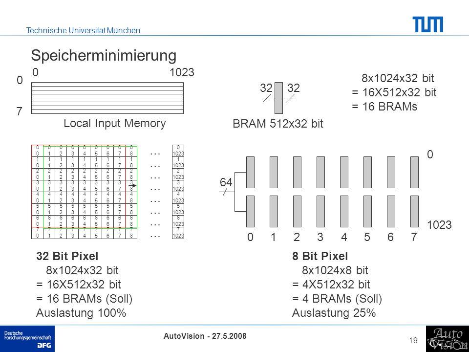 Technische Universität München AutoVision - 27.5.2008 19 Speicherminimierung 32 01023 8x1024x32 bit = 16X512x32 bit = 16 BRAMs 0000 0101 0202 0303 040