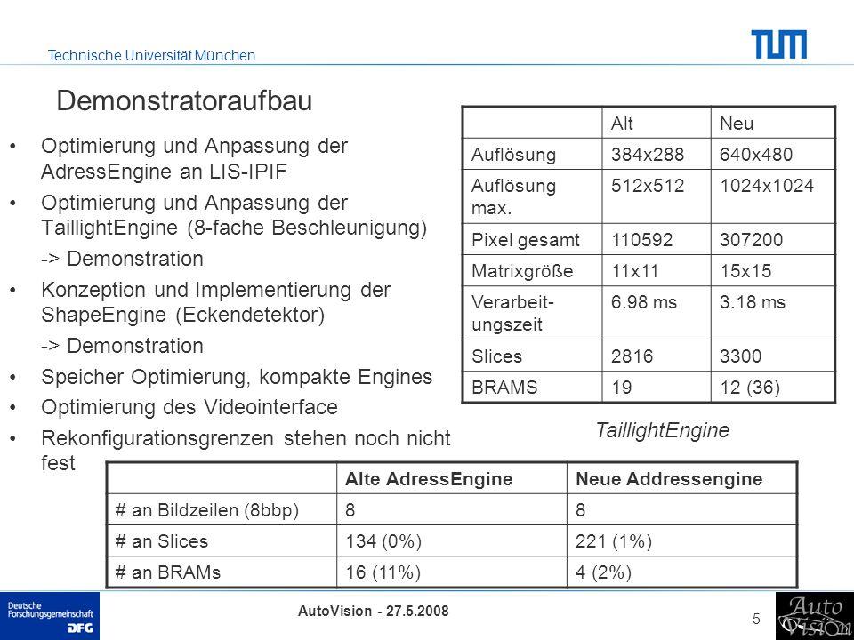 Technische Universität München AutoVision - 27.5.2008 5 Demonstratoraufbau Optimierung und Anpassung der AdressEngine an LIS-IPIF Optimierung und Anpassung der TaillightEngine (8-fache Beschleunigung) -> Demonstration Konzeption und Implementierung der ShapeEngine (Eckendetektor) -> Demonstration Speicher Optimierung, kompakte Engines Optimierung des Videointerface Rekonfigurationsgrenzen stehen noch nicht fest AltNeu Auflösung384x288640x480 Auflösung max.