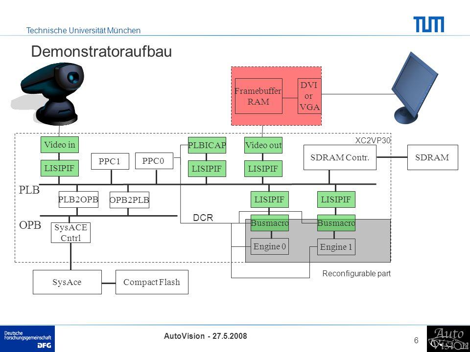 Technische Universität München AutoVision - 27.5.2008 6 Demonstratoraufbau PLB OPB XC2VP30 Reconfigurable part SDRAM Contr.SDRAM Video in SysAceCompac