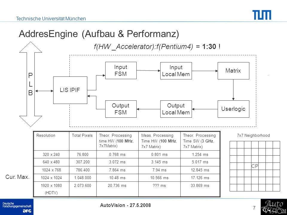 Technische Universität München AutoVision - 27.5.2008 7 AddresEngine (Aufbau & Performanz) PLBPLB Input FSM LIS IPIF Input Local Mem Matrix Userlogic