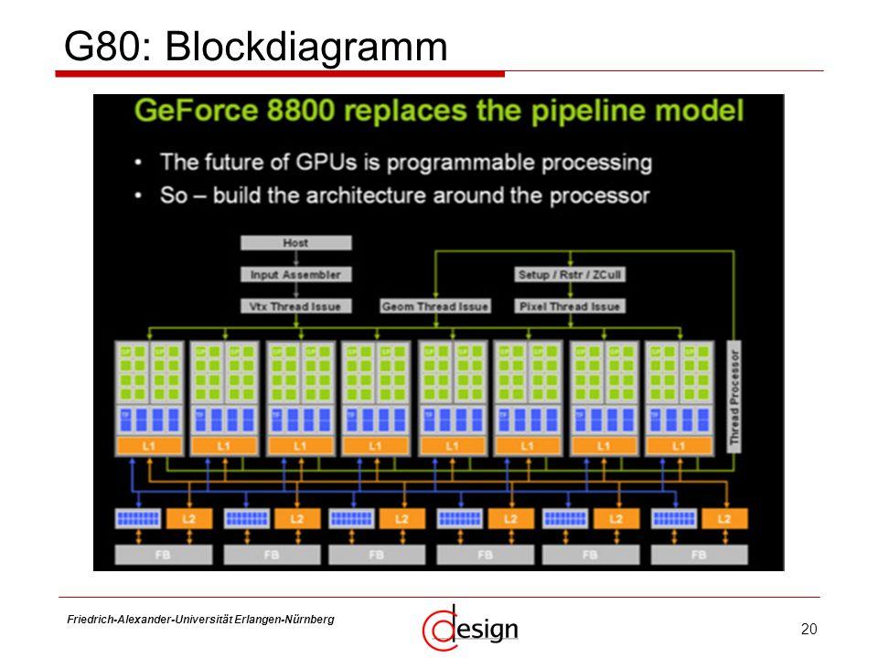 20 Friedrich-Alexander-Universität Erlangen-Nürnberg Frank Hannig G80: Blockdiagramm